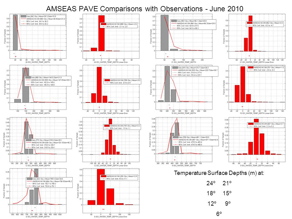Temperature Surface Depths (m) at: 24º 21º 18º 15º 12º 9º 6º AMSEAS PAVE Comparisons with Observations - June 2010