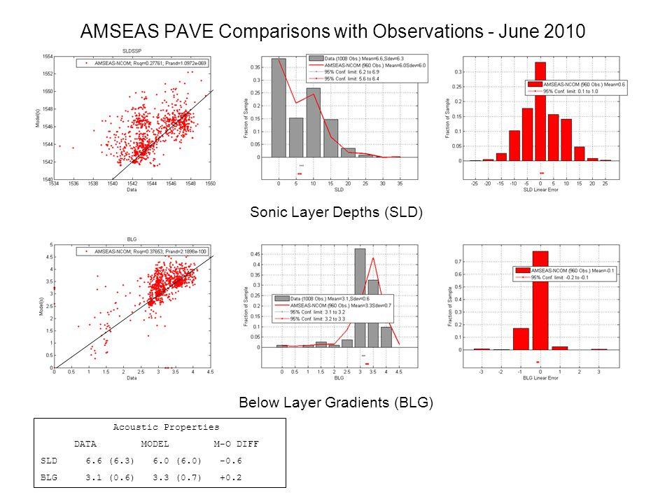 Daily AMSEAS Surface Temperature – Gulf 16-30 JUNE 2010