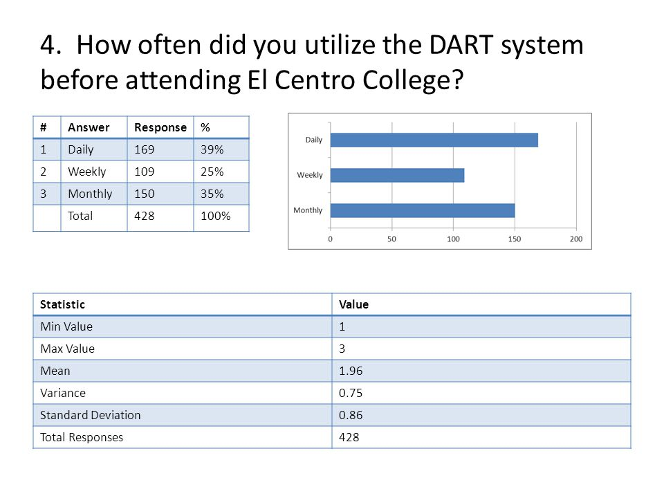 4. How often did you utilize the DART system before attending El Centro College.