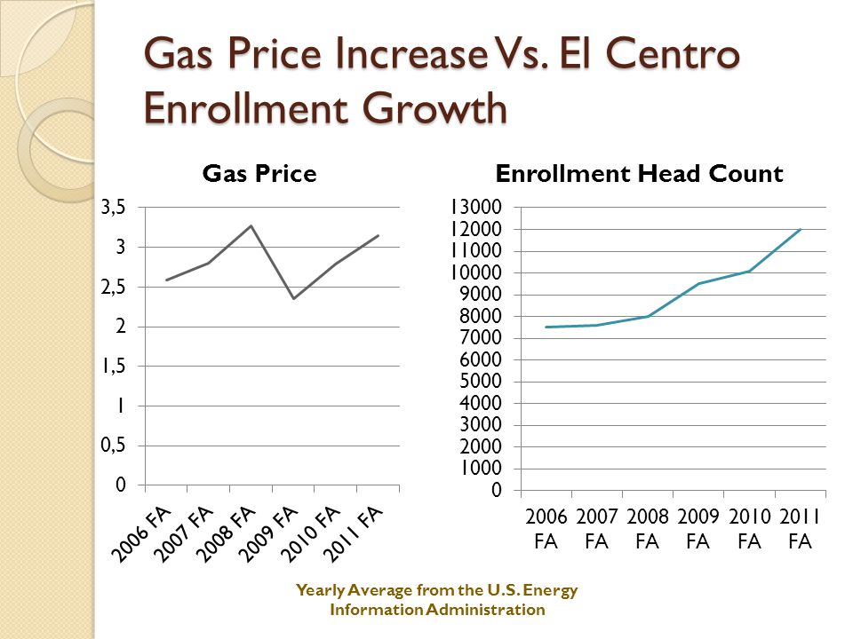 Gas Price Increase Vs. El Centro Enrollment Growth Yearly Average from the U.S.