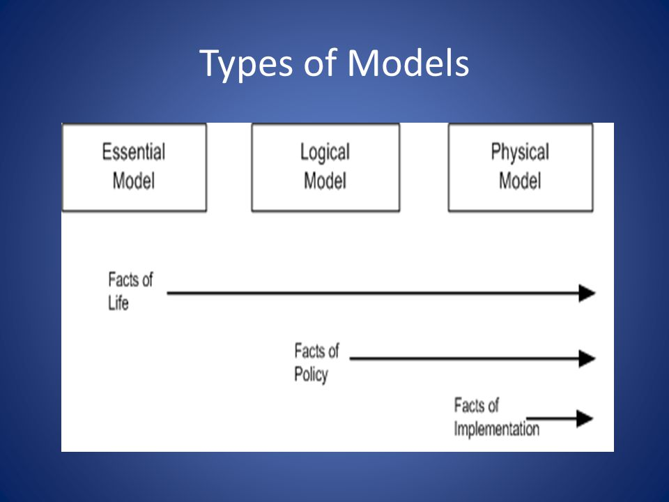 Analysis VS Design Analysis: What. – Take a customer order.