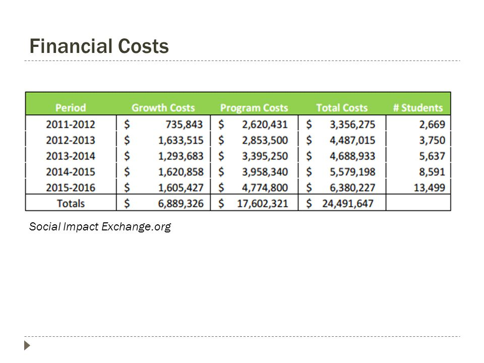 Financial Costs Social Impact Exchange.org