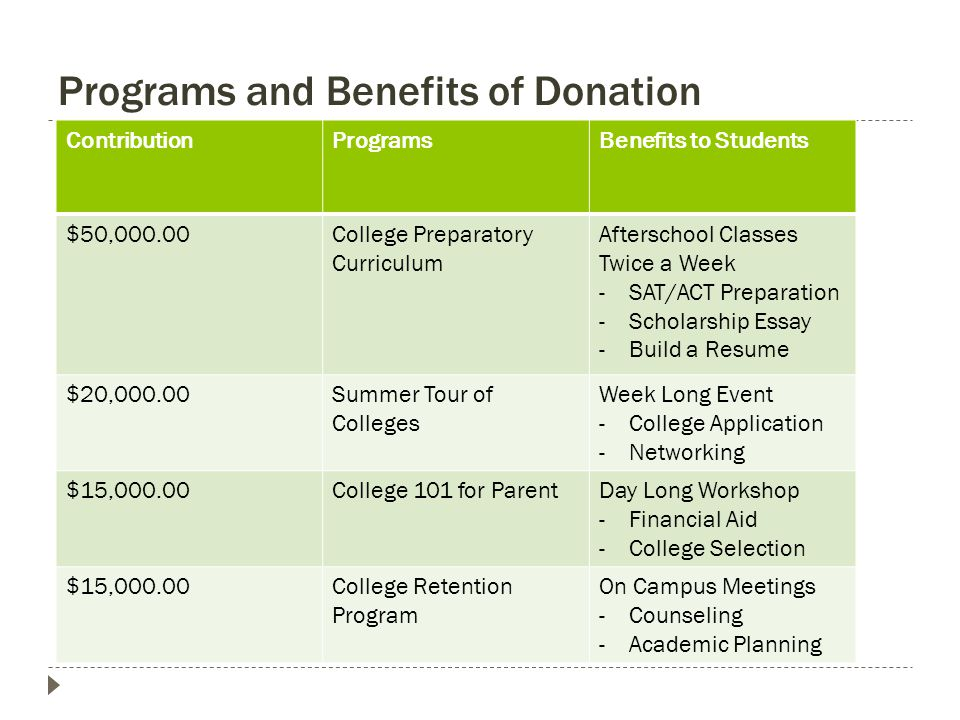 Programs and Benefits of Donation ContributionProgramsBenefits to Students $50,000.00College Preparatory Curriculum Afterschool Classes Twice a Week -