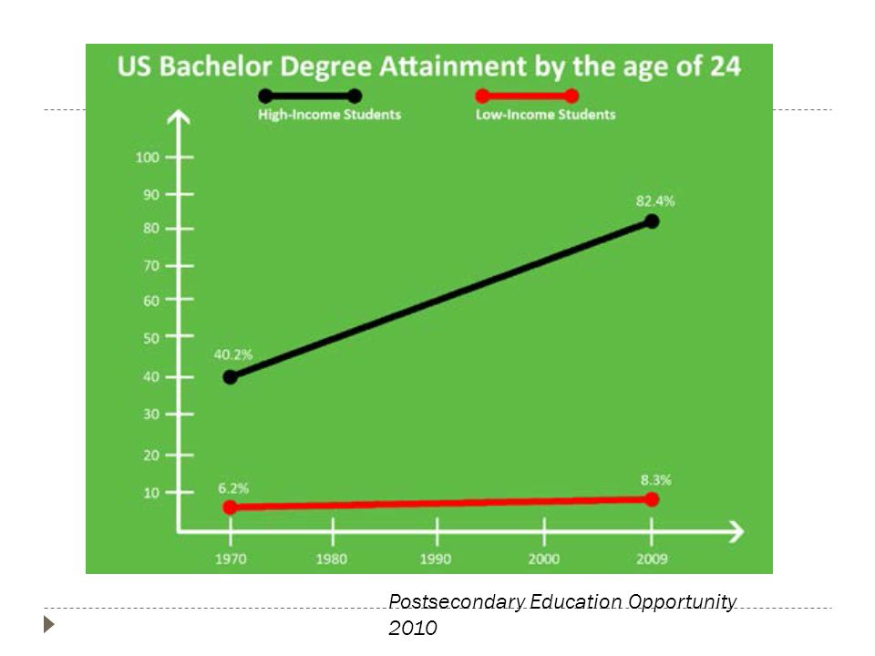Postsecondary Education Opportunity 2010