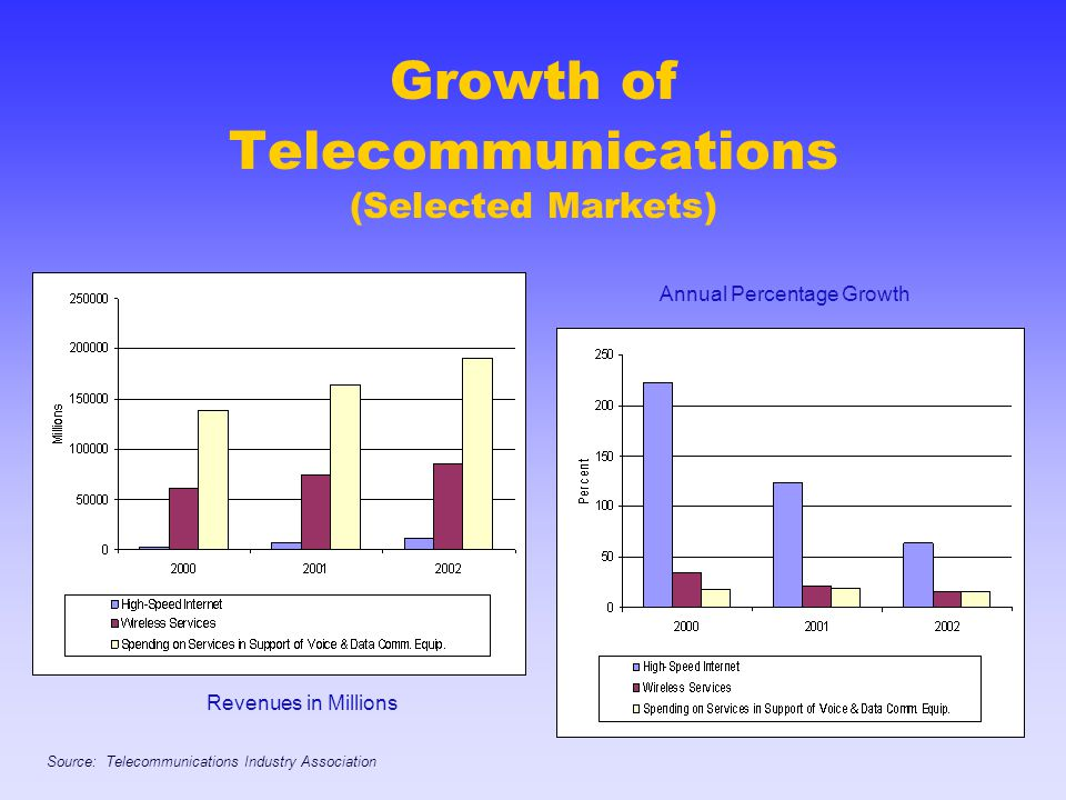 Growth of Telecommunications (Selected Markets) Revenues in Millions Annual Percentage Growth Source: Telecommunications Industry Association