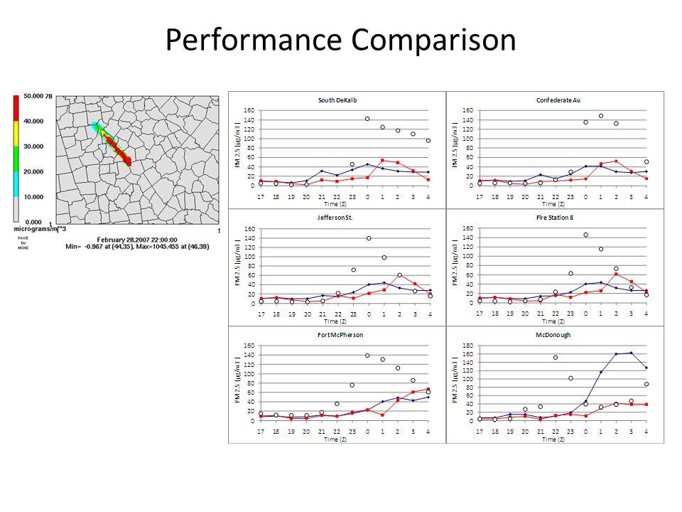 Performance Comparison Pave Pic