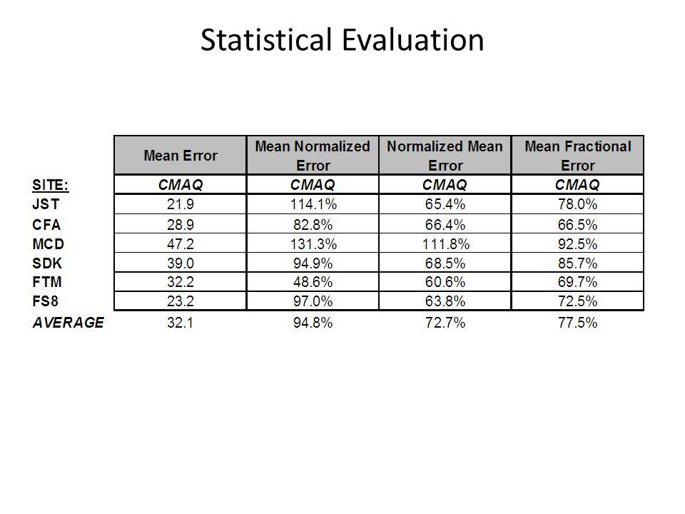 Statistical Evaluation