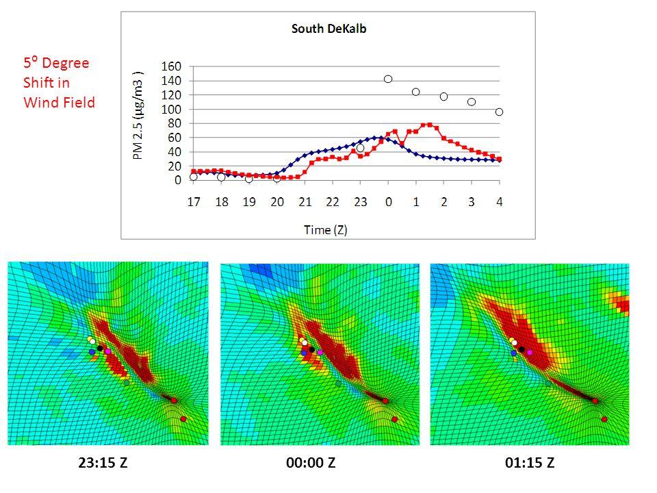 23:15 Z00:00 Z01:15 Z 5⁰ Degree Shift in Wind Field