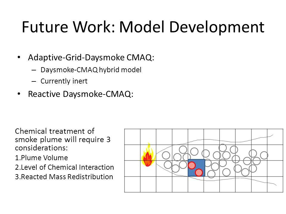 Adaptive-Grid-Daysmoke CMAQ: – Daysmoke-CMAQ hybrid model – Currently inert Reactive Daysmoke-CMAQ: Future Work: Model Development Chemical treatment of smoke plume will require 3 considerations: 1.Plume Volume 2.Level of Chemical Interaction 3.Reacted Mass Redistribution