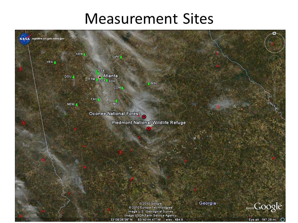Measurement Sites