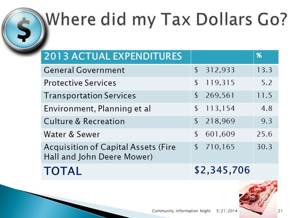 5/21/2014 Community Information Night21 2013 ACTUAL EXPENDITURES % General Government $ 312,93313.3 Protective Services $ 119,315 5.2 Transportation S