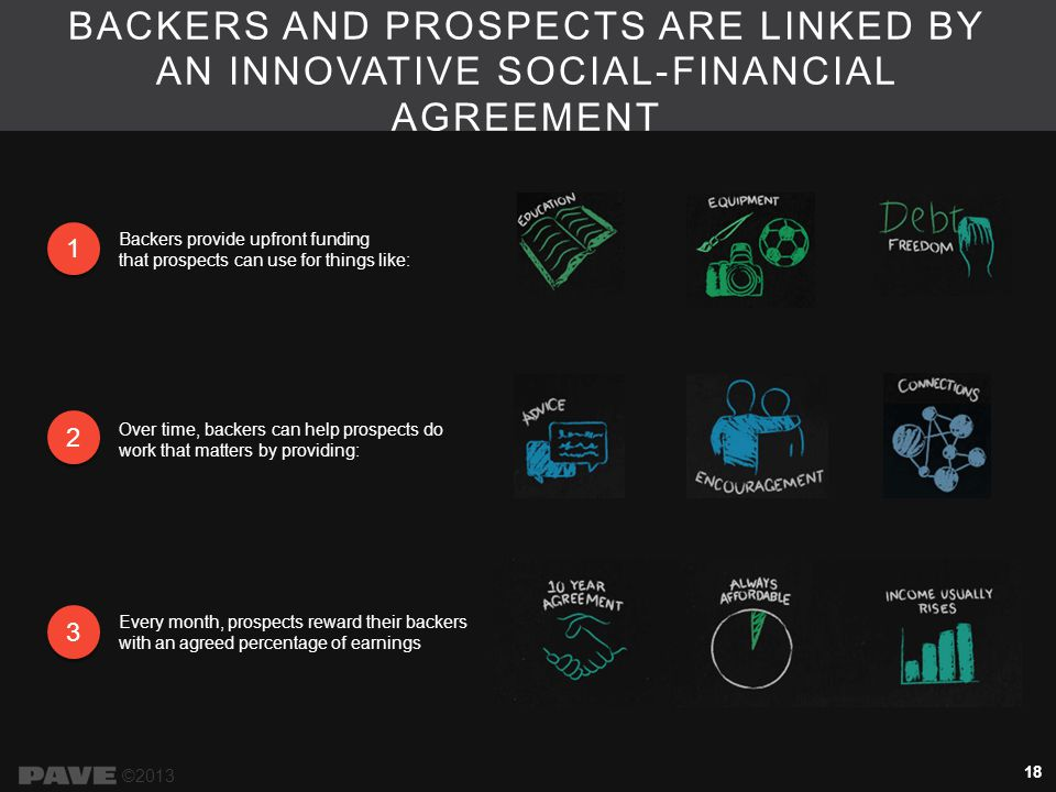 BACKERS AND PROSPECTS ARE LINKED BY AN INNOVATIVE SOCIAL-FINANCIAL AGREEMENT ©2013 1 1 2 2 Backers provide upfront funding that prospects can use for things like: Over time, backers can help prospects do work that matters by providing: 3 3 Every month, prospects reward their backers with an agreed percentage of earnings 18
