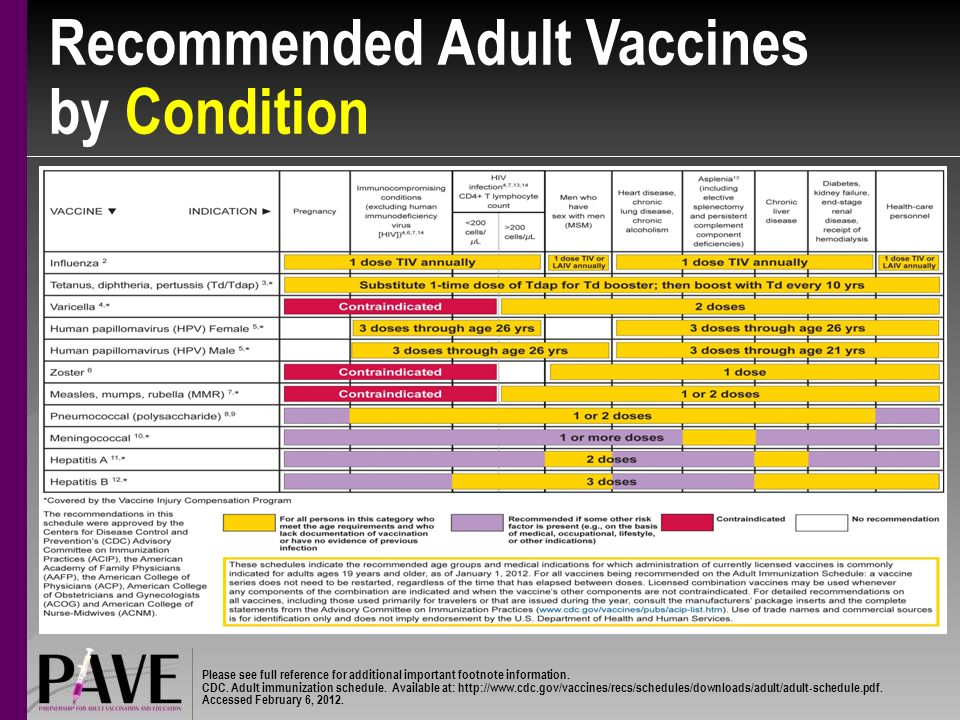 Recommended Adult Vaccines by Condition Please see full reference for additional important footnote information.