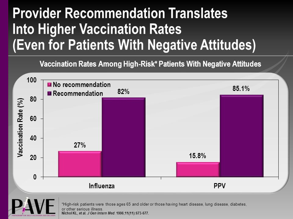 Provider Recommendation Translates Into Higher Vaccination Rates (Even for Patients With Negative Attitudes) Vaccination Rates Among High-Risk* Patients With Negative Attitudes *High-risk patients were those ages 65 and older or those having heart disease, lung disease, diabetes, or other serious illness.