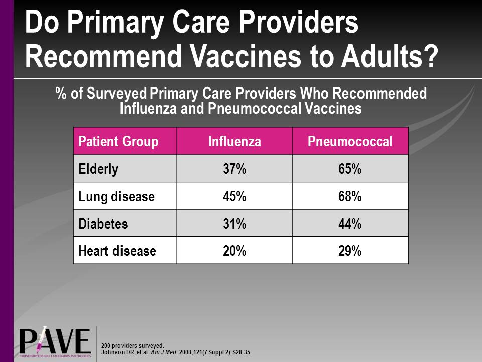 Do Primary Care Providers Recommend Vaccines to Adults.