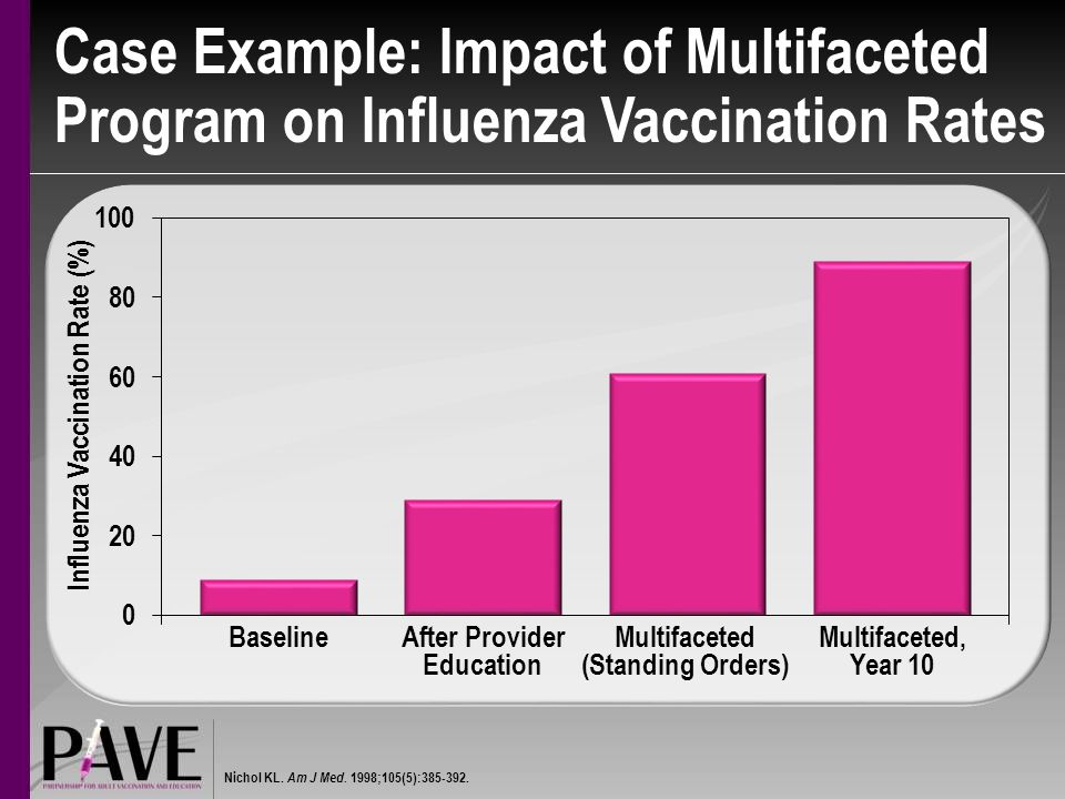 Case Example: Impact of Multifaceted Program on Influenza Vaccination Rates BaselineAfter Provider Education Multifaceted (Standing Orders) Multifaceted, Year 10 Nichol KL.