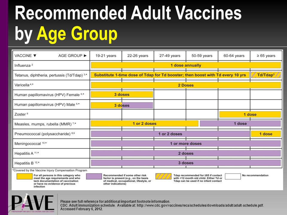 Recommended Adult Vaccines by Age Group Please see full reference for additional important footnote information.