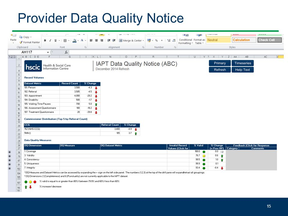 Provider Data Quality Notice 15