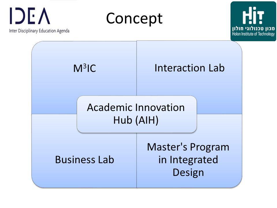 Concept M 3 IC Interaction Lab Business Lab Master s Program in Integrated Design Academic Innovation Hub (AIH)