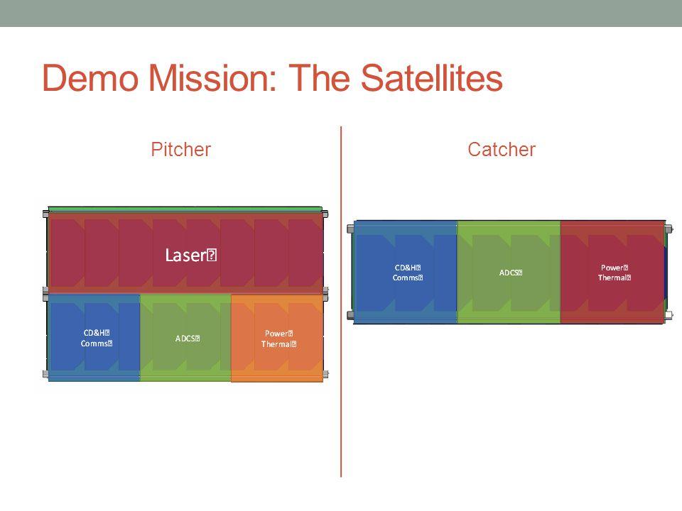 Demo Mission: The Satellites PitcherCatcher