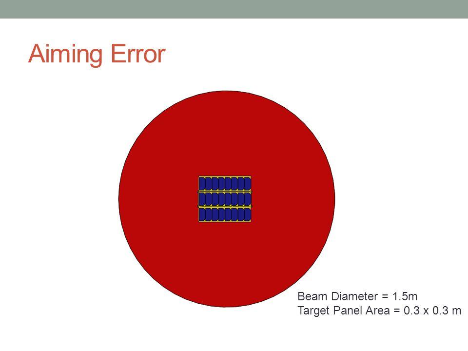 Aiming Error Beam Diameter = 1.5m Target Panel Area = 0.3 x 0.3 m