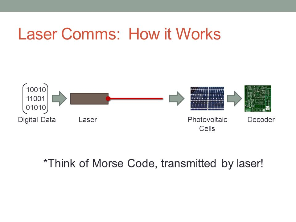 A Solution: Laser Power Beaming Wireless power transfer idea has been around since 1950's Technology also applies to Space-to-Ground and Ground- to-Space applications Space-to-Space demonstration in 2005 (JAXA/ESA)