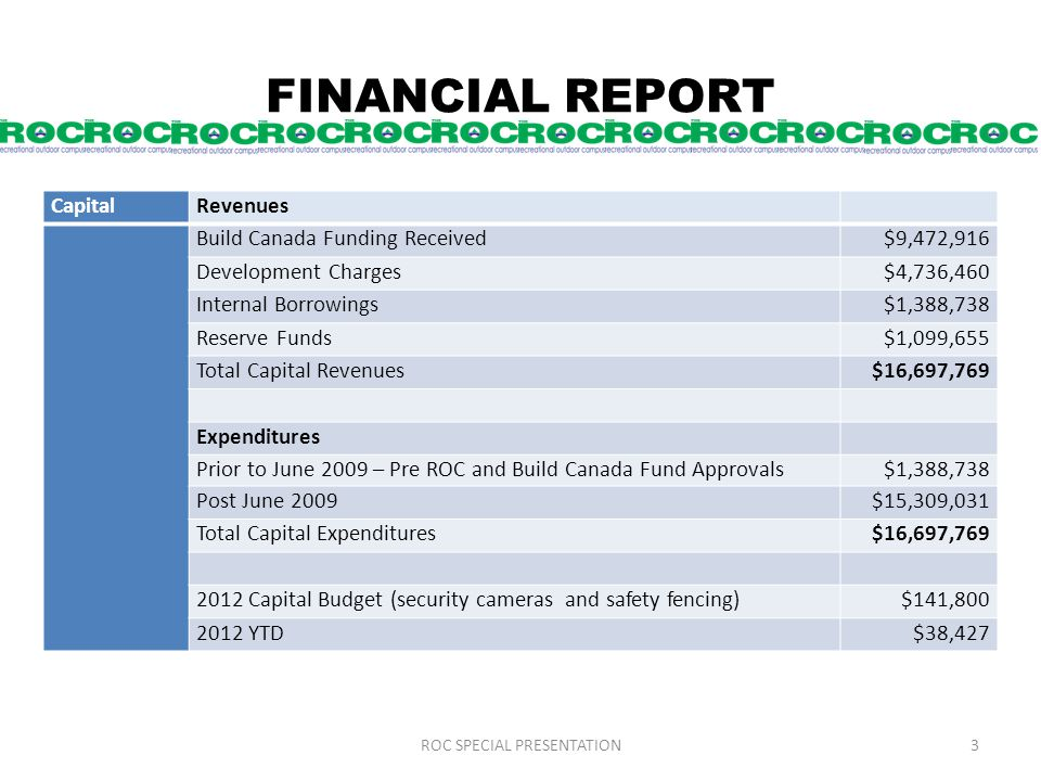 FINANCIAL REPORT CapitalRevenues Build Canada Funding Received$9,472,916 Development Charges$4,736,460 Internal Borrowings$1,388,738 Reserve Funds$1,099,655 Total Capital Revenues$16,697,769 Expenditures Prior to June 2009 – Pre ROC and Build Canada Fund Approvals $1,388,738 Post June 2009$15,309,031 Total Capital Expenditures$16,697,769 2012 Capital Budget (security cameras and safety fencing)$141,800 2012 YTD$38,427 ROC SPECIAL PRESENTATION3