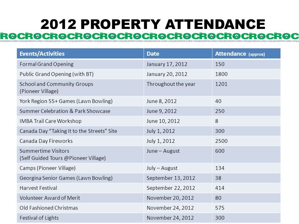 2012 PROPERTY ATTENDANCE Events/ActivitiesDateAttendance (approx) Formal Grand OpeningJanuary 17, 2012150 Public Grand Opening (with BT)January 20, 20121800 School and Community Groups (Pioneer Village) Throughout the year1201 York Region 55+ Games (Lawn Bowling)June 8, 201240 Summer Celebration & Park ShowcaseJune 9, 2012250 IMBA Trail Care WorkshopJune 10, 20128 Canada Day Taking It to the Streets SiteJuly 1, 2012300 Canada Day FireworksJuly 1, 20122500 Summertime Visitors (Self Guided Tours @Pioneer Village) June – August600 Camps (Pioneer Village)July – August134 Georgina Senior Games (Lawn Bowling)September 13, 201238 Harvest FestivalSeptember 22, 2012414 Volunteer Award of MeritNovember 20, 201280 Old Fashioned ChristmasNovember 24, 2012575 Festival of LightsNovember 24, 2012300