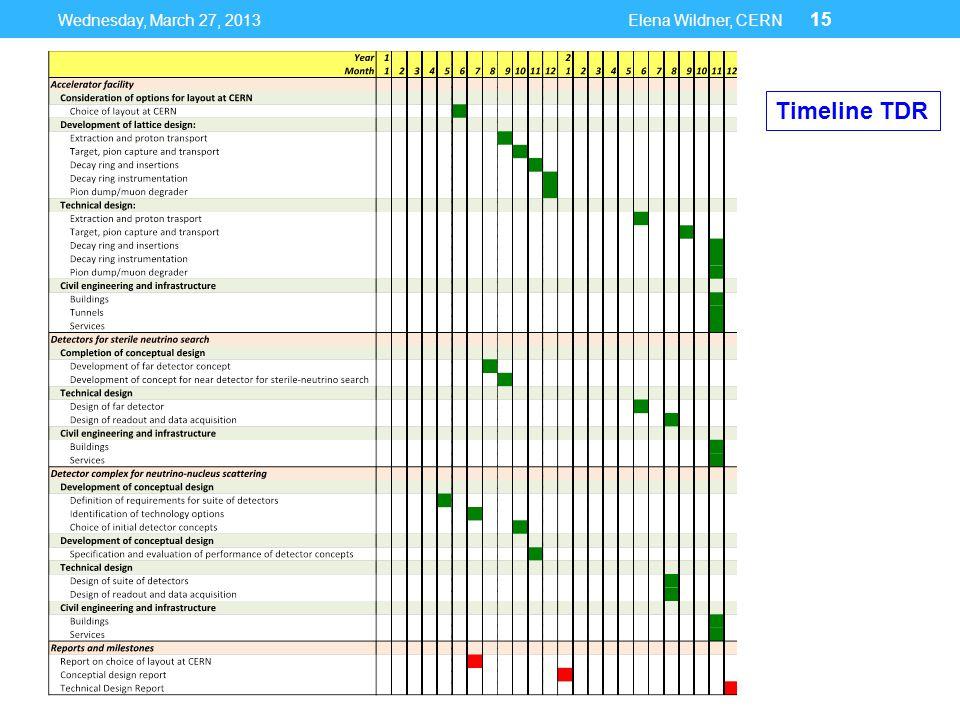 Wednesday, March 27, 2013Elena Wildner, CERN 15 Timeline TDR