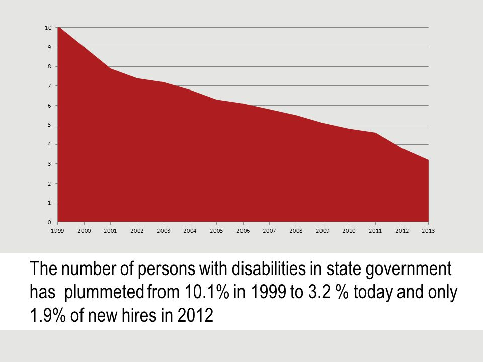 The number of persons with disabilities in state government has plummeted from 10.1% in 1999 to 3.2 % today and only 1.9% of new hires in 2012