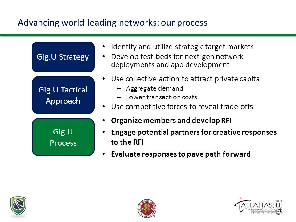 Advancing world-leading networks: our process Identify and utilize strategic target markets Develop test-beds for next-gen network deployments and app development Gig.U Strategy Use collective action to attract private capital – Aggregate demand – Lower transaction costs Use competitive forces to reveal trade-offs Gig.U Tactical Approach Organize members and develop RFI Engage potential partners for creative responses to the RFI Evaluate responses to pave path forward Gig.U Process