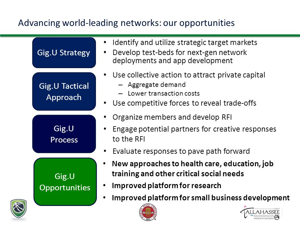 Advancing world-leading networks: our opportunities Identify and utilize strategic target markets Develop test-beds for next-gen network deployments and app development Gig.U Strategy Use collective action to attract private capital – Aggregate demand – Lower transaction costs Use competitive forces to reveal trade-offs Gig.U Tactical Approach New approaches to health care, education, job training and other critical social needs Improved platform for research Improved platform for small business development Gig.U Opportunities Organize members and develop RFI Engage potential partners for creative responses to the RFI Evaluate responses to pave path forward Gig.U Process