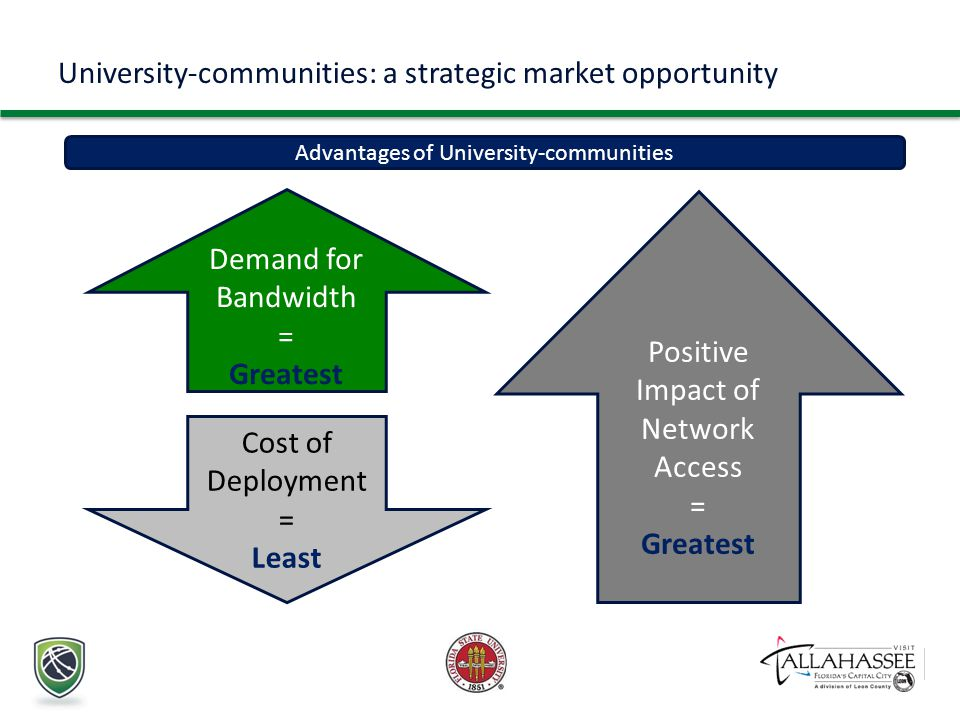 University-communities: a strategic market opportunity Advantages of University-communities Demand for Bandwidth = Greatest Cost of Deployment = Least Positive Impact of Network Access = Greatest