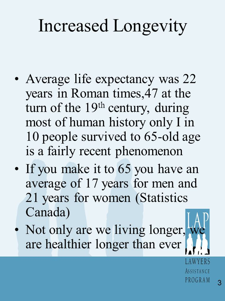 Increased Longevity Average life expectancy was 22 years in Roman times,47 at the turn of the 19 th century, during most of human history only I in 10 people survived to 65-old age is a fairly recent phenomenon If you make it to 65 you have an average of 17 years for men and 21 years for women (Statistics Canada) Not only are we living longer, we are healthier longer than ever 3