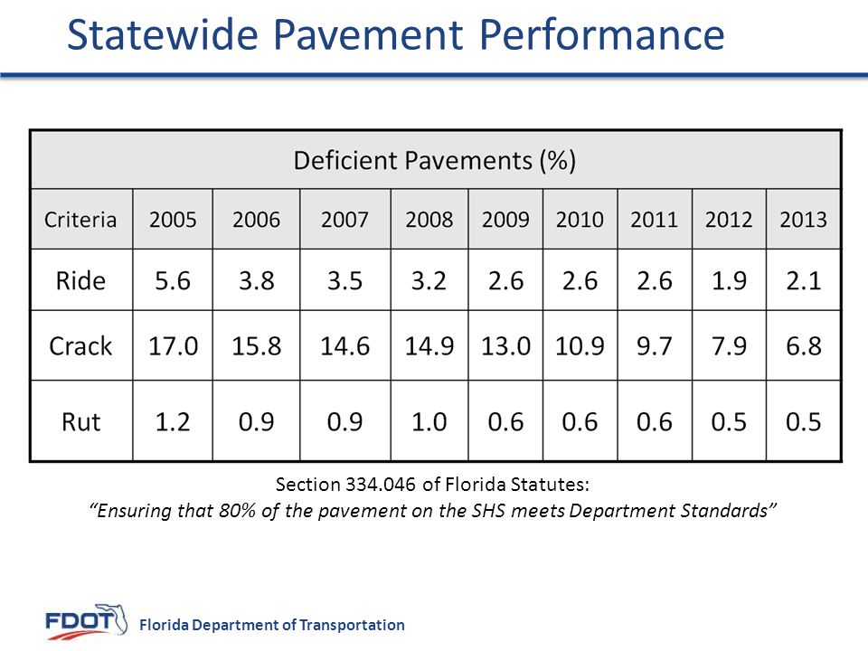 Florida Department of Transportation Statewide Pavement Performance Section 334.046 of Florida Statutes: Ensuring that 80% of the pavement on the SHS meets Department Standards