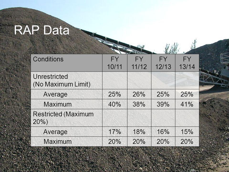 Florida Department of Transportation RAP Data ConditionsFY 10/11 FY 11/12 FY 12/13 FY 13/14 Unrestricted (No Maximum Limit) Average25%26%25% Maximum40%38%39%41% Restricted (Maximum 20%) Average17%18%16%15% Maximum20%
