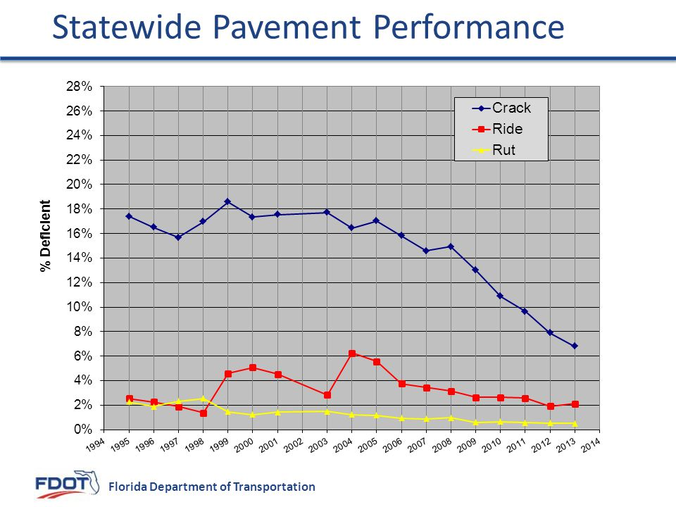 Florida Department of Transportation Statewide Pavement Performance