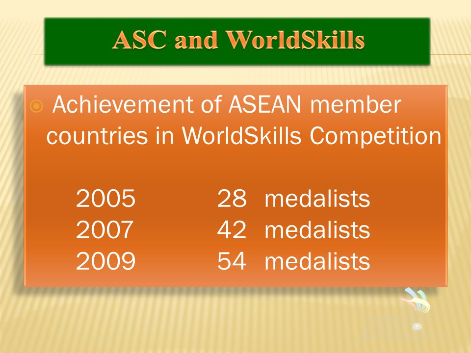 Achievement of ASEAN member countries in WorldSkills Competition 200528 medalists 200742 medalists 200954 medalists  Achievement of ASEAN member countries in WorldSkills Competition 200528 medalists 200742 medalists 200954 medalists