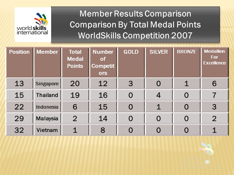Member Results Comparison Comparison By Total Medal Points WorldSkills Competition 2007 Member Results Comparison Comparison By Total Medal Points WorldSkills Competition 2007 PositionMemberTotal Medal Points Number of Competit ors GOLDSILVER BRONZE Medallion For Excellence 13 Singapore 20123016 15 Thailand 19160407 22 Indonesia 6150103 29 Malaysia 2140002 32 Vietnam 180001