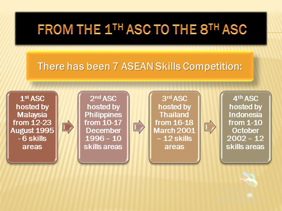 1 st ASC hosted by Malaysia from 12-23 August 1995 - 6 skills areas 2 nd ASC hosted by Philippines from 10-17 December 1996 – 10 skills areas 3 rd ASC hosted by Thailand from 16-18 March 2001 – 12 skills areas 4 th ASC hosted by Indonesia from 1-10 October 2002 – 12 skills areas There has been 7 ASEAN Skills Competition: