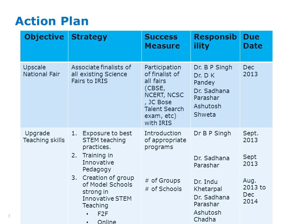Intel ISEF Educator Academy Intel ® Education Programs 4 Action Plan (contd) ObjectiveStrategySuccess Measure Responsib ility Due Date ICT Integration Create online Resources for STEM # of teachers accessing online resources Dr Sadhana Parashar Nov 2013 Opportunities for finalists 1.International Laboratory exposure 2.Fellowships 3.Facilitation for higher Education 4.Integration of Research and Innovation into CBSE Curriculum # of Labs visited in ISEF 2014.