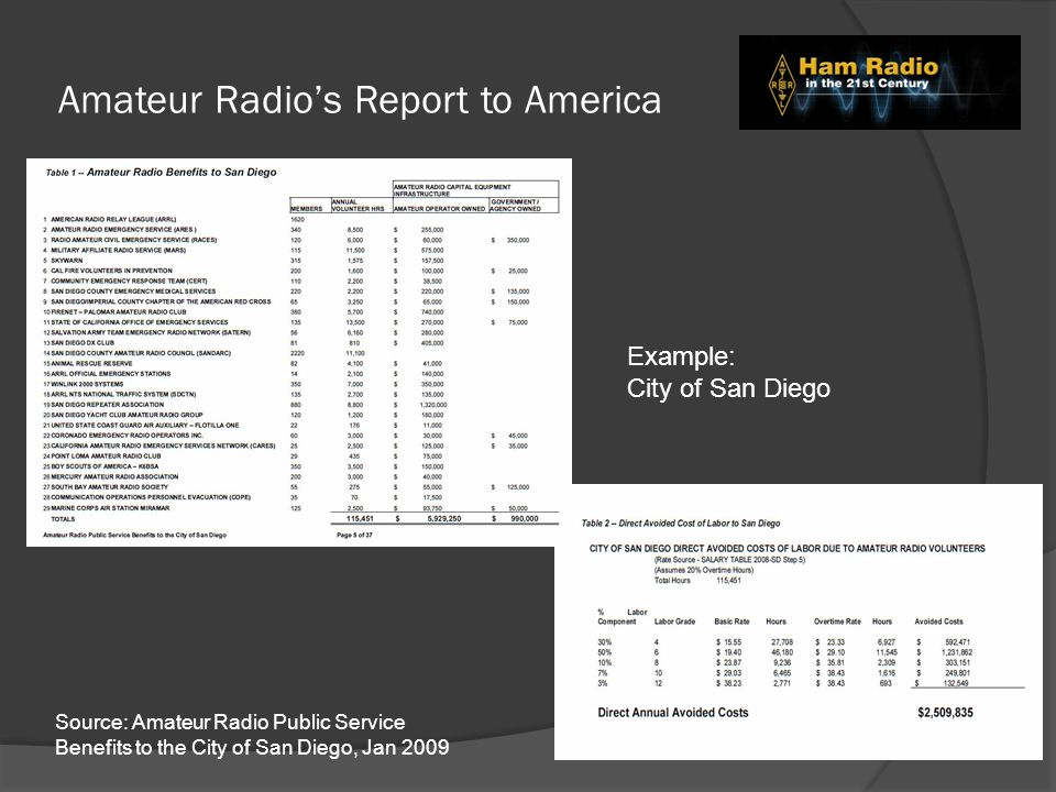Amateur Radio's Report to America Source: Amateur Radio Public Service Benefits to the City of San Diego, Jan 2009 Example: City of San Diego