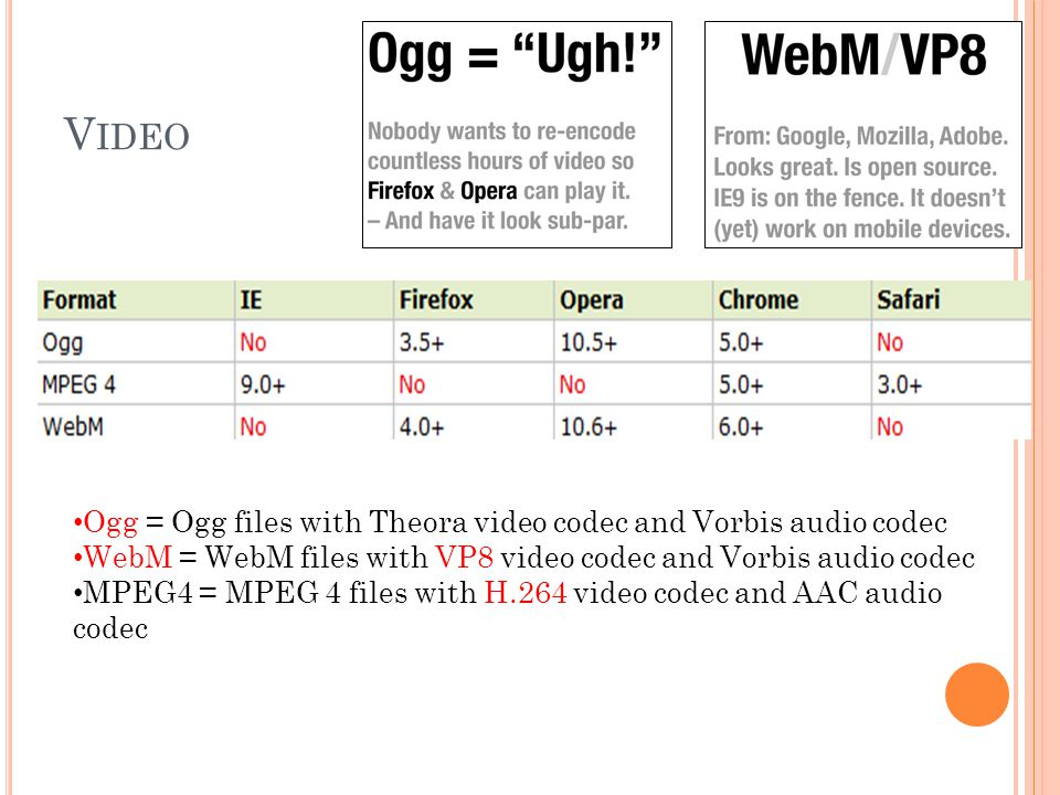 V IDEO Ogg = Ogg files with Theora video codec and Vorbis audio codec WebM = WebM files with VP8 video codec and Vorbis audio codec MPEG4 = MPEG 4 fil