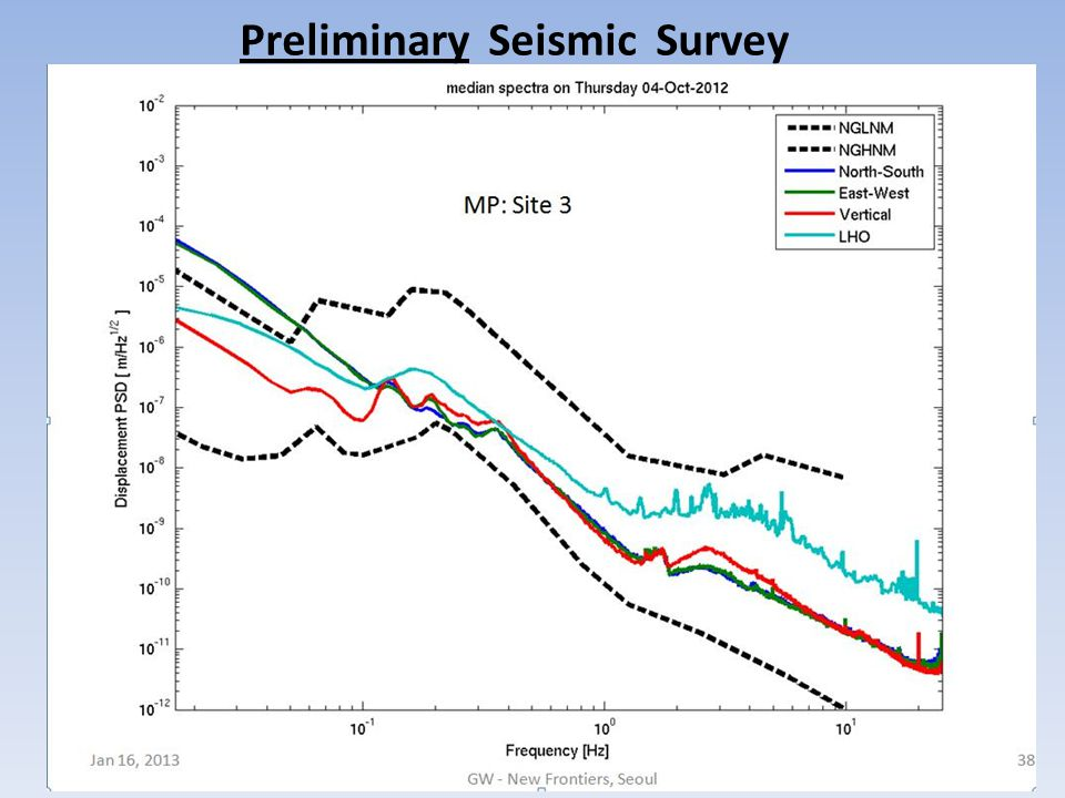 Preliminary Seismic Survey Jan 16, 201328 GW - New Frontiers, Seoul