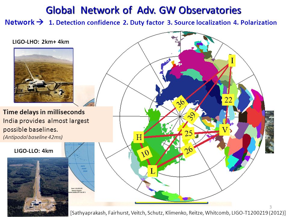 Global Network of Adv. GW Observatories Global Network of Adv. GW Observatories LIGO-LLO: 4km LIGO-LHO: 2km+ 4km GEO: 0.6km VIRGO: 3km KAGRA 3 km (201