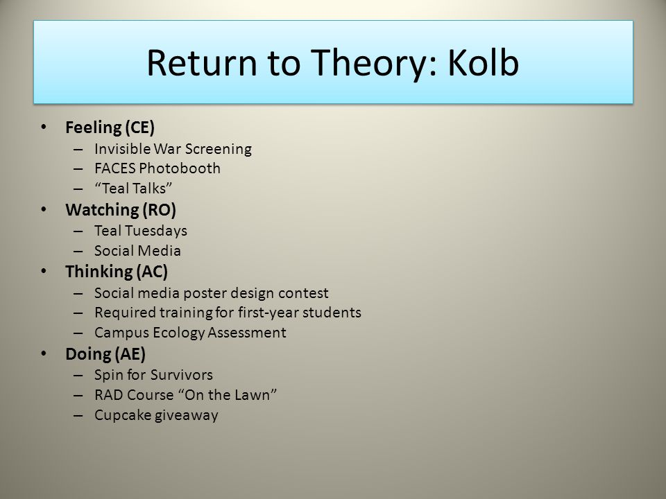 Return to Theory: Kolb Feeling (CE) – Invisible War Screening – FACES Photobooth – Teal Talks Watching (RO) – Teal Tuesdays – Social Media Thinking (AC) – Social media poster design contest – Required training for first-year students – Campus Ecology Assessment Doing (AE) – Spin for Survivors – RAD Course On the Lawn – Cupcake giveaway