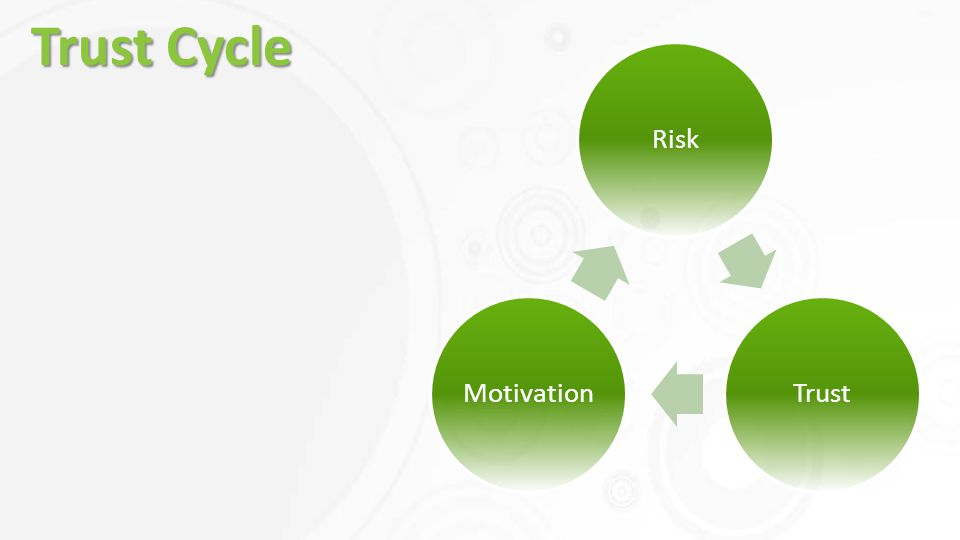 RiskTrustMotivation Trust Cycle