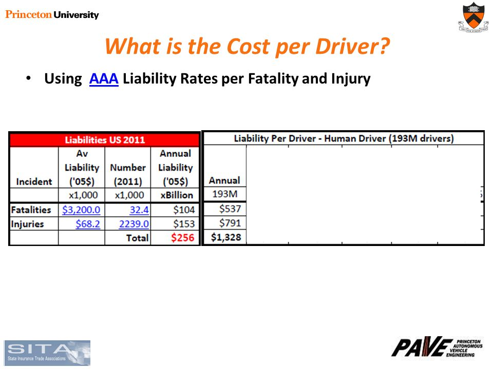 What is the Cost per Driver? Using AAA Liability Rates per Fatality and InjuryAAA