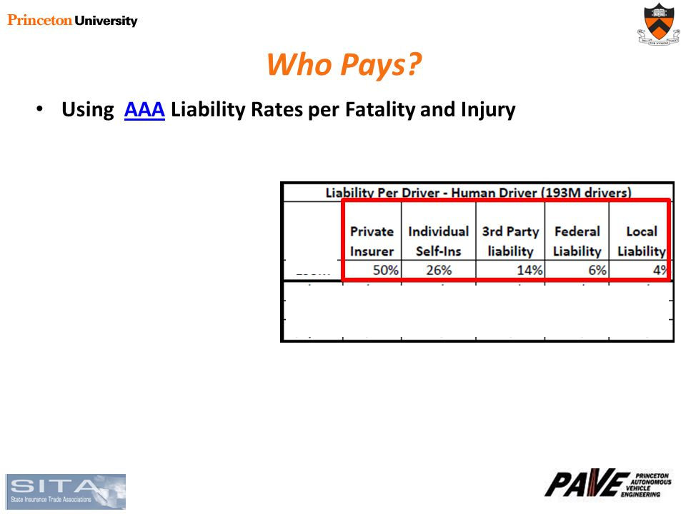 Who Pays Using AAA Liability Rates per Fatality and InjuryAAA