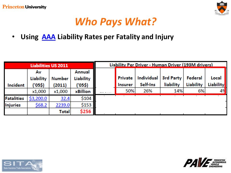 Who Pays What? Using AAA Liability Rates per Fatality and InjuryAAA